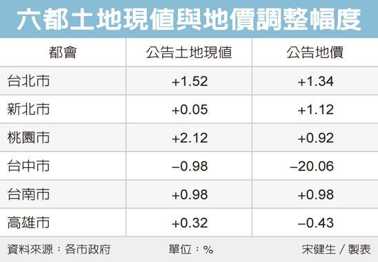 六都土地現值與地價調整幅度 圖/經濟日報提供