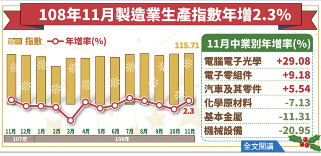 經濟部今(23)日發布11月工業生產指數114.24,年增2.15%,終止連二黑...