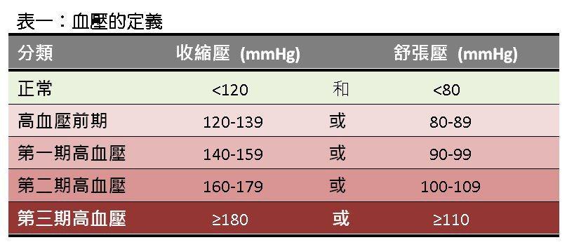 高血壓的定義。 圖/行政院衛生署國民健保局提供