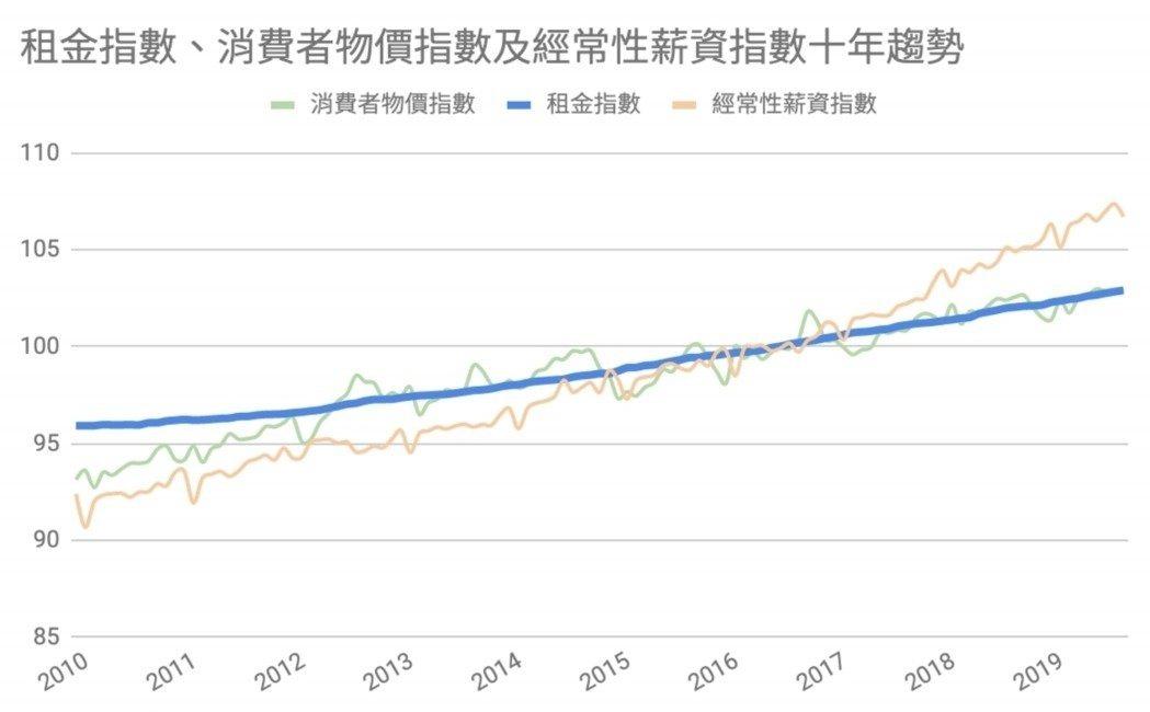 消費者物價指數與租金指數十年趨勢。 表/作者提供;資料來源/中華民國統計資訊網