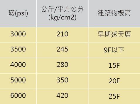 混凝土強度之「磅數」即為「psi」之強度單位。此表為桃園地區常見建築的一般設計需...