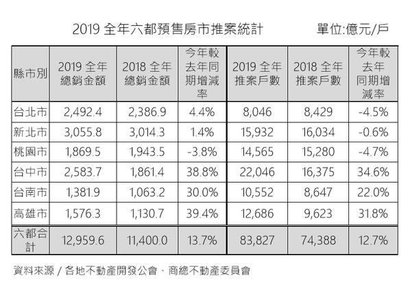 資料來源:商總不動產委員會