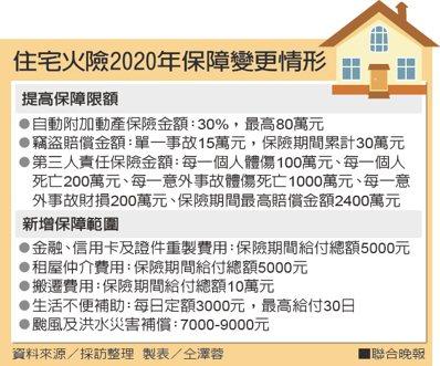 住宅火險2020年保障變更情形資料來源/採訪整理 製表/仝澤蓉