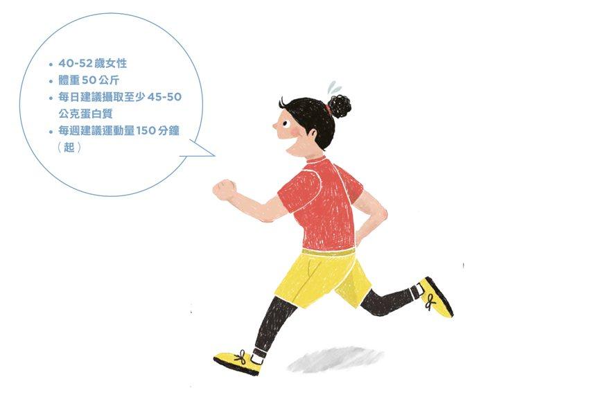 40-52歲女性,每日建議攝取至少45-50公克蛋白質。 圖/綠主張月刊提供