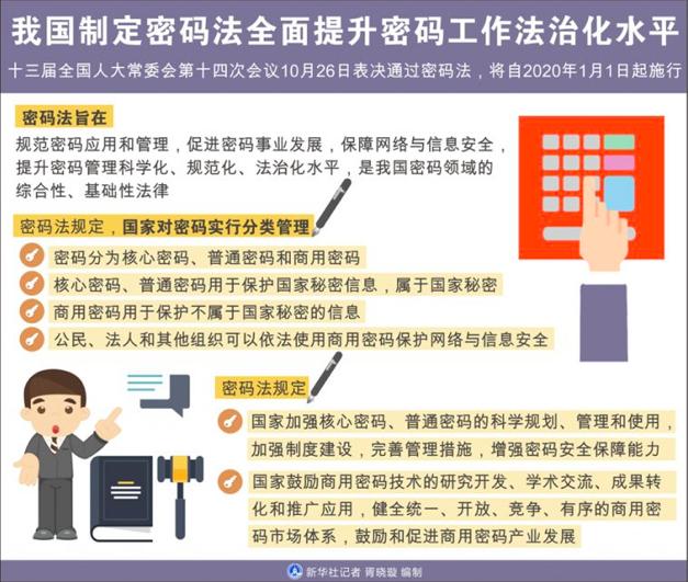 中共密碼法主要是針對區塊鏈加密技術規範與整合,以期符合大陸官方逐步推廣加密貨幣的...