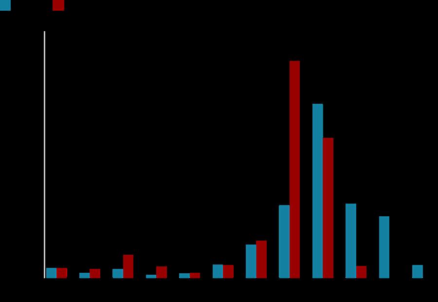 (圖一)巴西2018和2019,1月到10月7日的起火數比較。 圖/《BBC》圖...