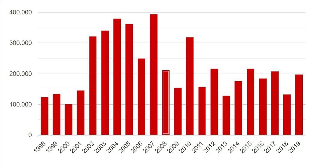 (圖二)巴西歷年起火數資料。 圖/資料來源:INPE(截至2019年12月20日...