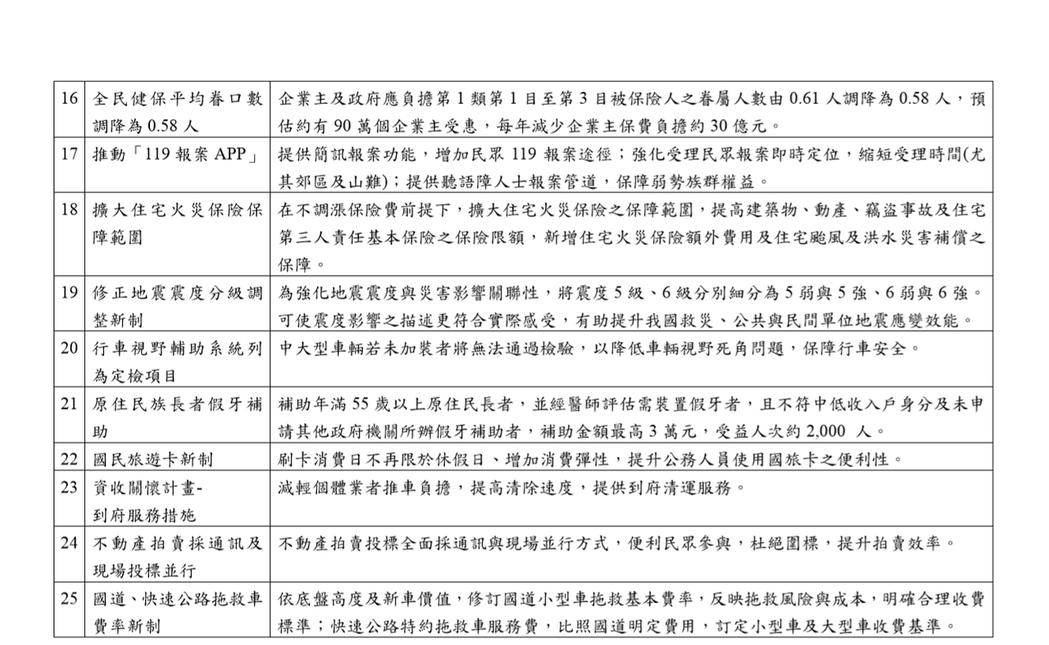 政院公布2020元旦起25項重大政策或便民措施。圖/行政院提供