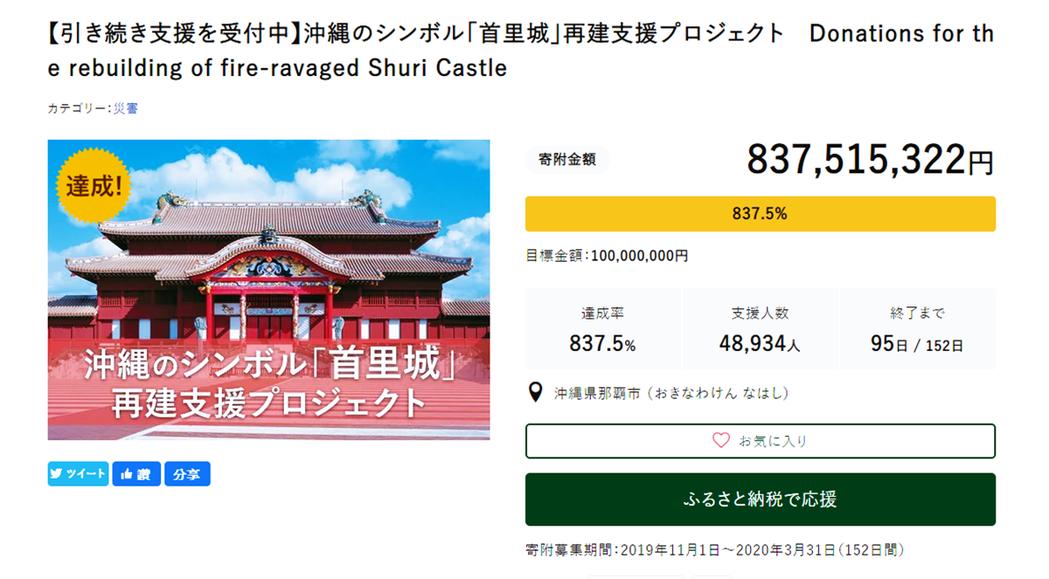 沖繩首里城的重建支援,即透過故鄉納稅制度募集資金,結算到今年底已達到8億日圓的金...