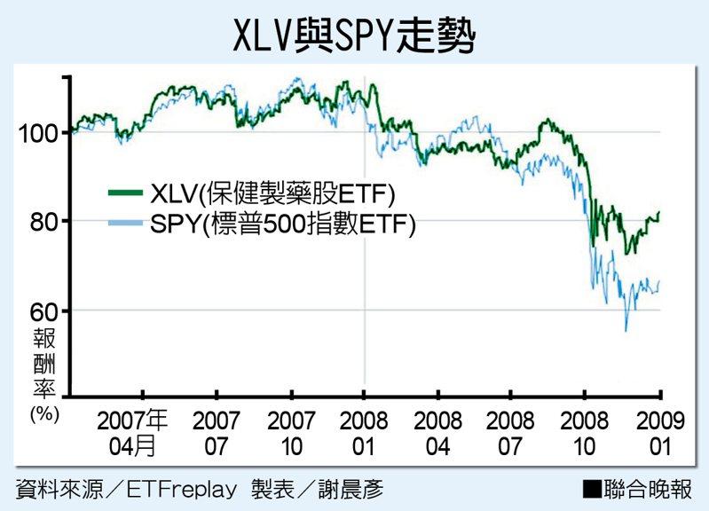 XLV與SPY走勢 圖片來源/ etfreplay 製表/謝晨彥