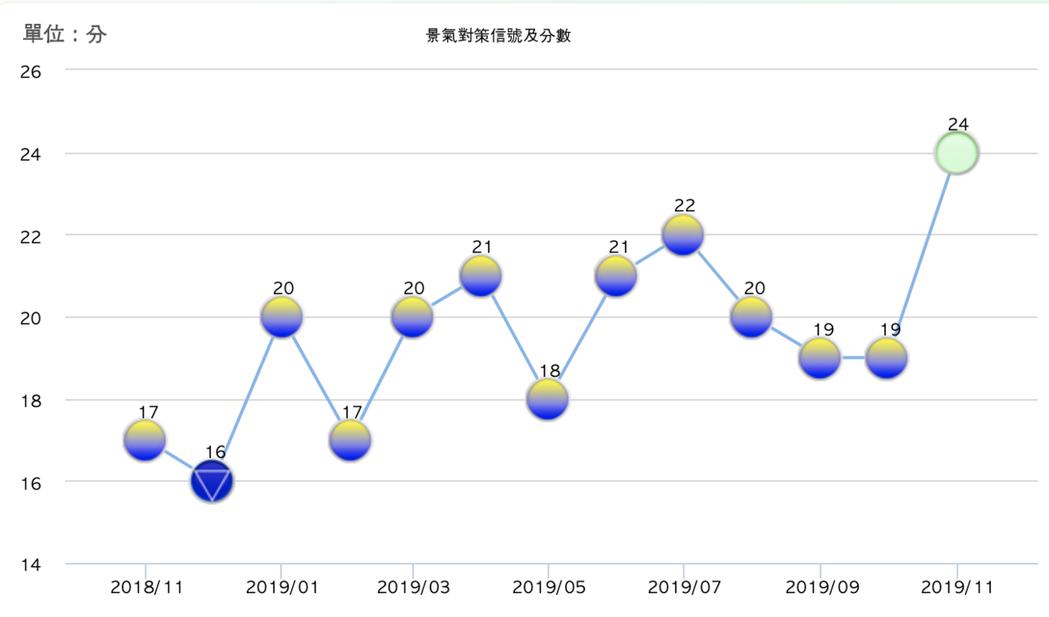 11月景氣對策信號為24分,較10月上修值19分增加5分,燈號轉呈綠燈。圖/國發...