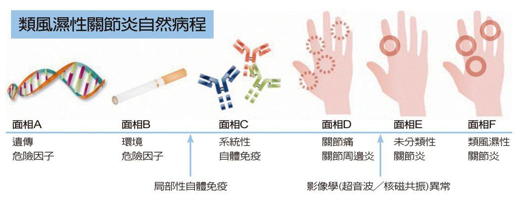 類風濕性關節炎自然病程類風濕性關節炎病程依據時間分為6個面相:診斷為類風...