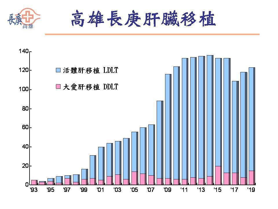 1993年-2019年高雄長庚醫院大愛肝臟與活體肝臟移植案例數。 圖/陳肇隆提供