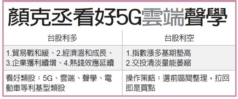 顏克丞看好5G雲端聲學 圖/經濟日報提供