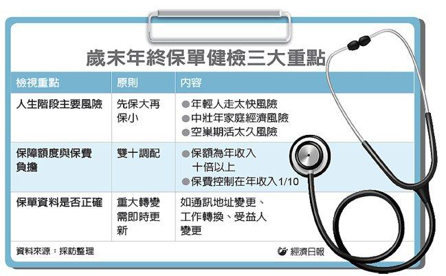 歲末年終保單健檢三大重點 圖/經濟日報提供