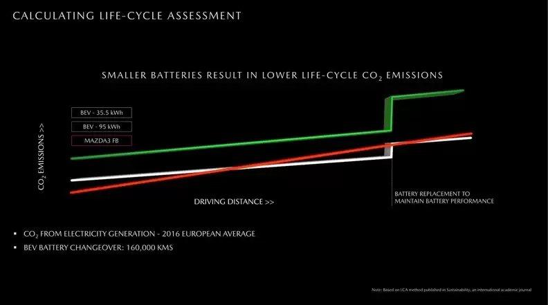 不同電池組所產生的二氧化碳排放量變化。 摘自autonews