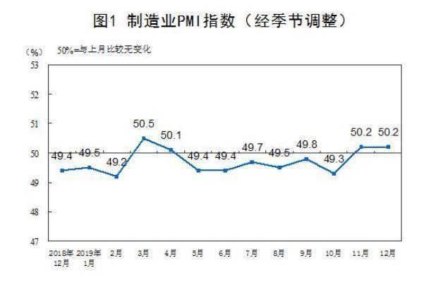 大陸12月製造業採購經理指數(PMI)50.2,已是連續兩個月持續擴張區間。取自...