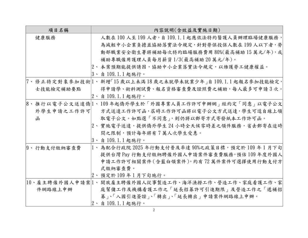 109年 勞動部施行新制與措施。圖/勞動部提供