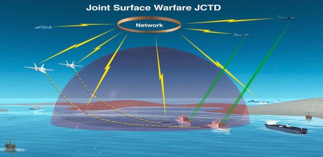 美國海軍已研究在反艦作戰中運用武聯網概念,其優點除了增加飛彈命中的精確度外,也提供在飛彈飛行中變更瞄準目標,甚至中斷攻擊的戰術彈性(USN)。 圖/取自Brian Kelly