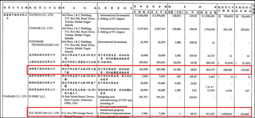 (圖片來源 : 威盛 108Q3 財報)(註 : 以上僅為數據揭露,無推介買賣之...