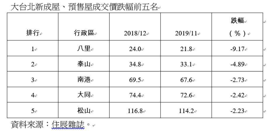 大台北新成屋、預售屋成交價跌幅前五名。圖/住展雜誌提供