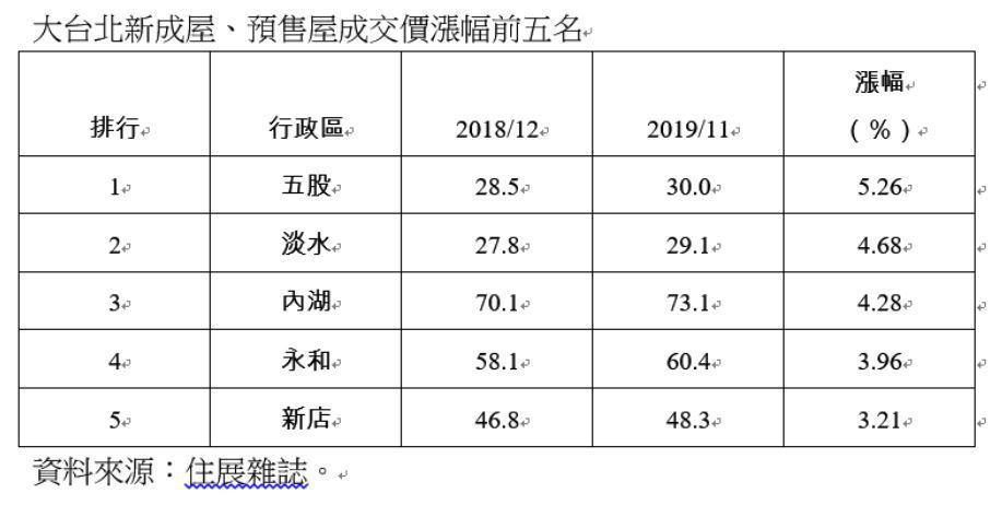 大台北新成屋、預售屋成交價漲幅前五名。圖/住展雜誌提供