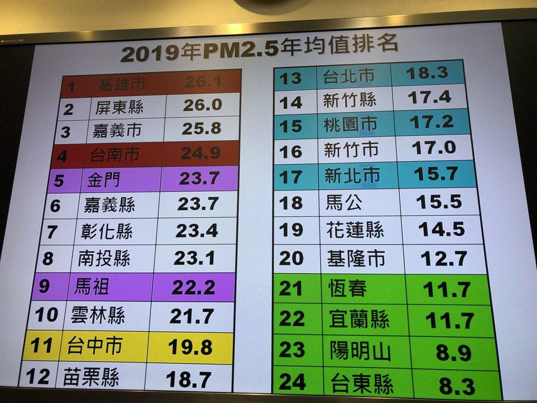 台灣空氣健康行動聯盟今公布去年空氣品質PM2.5(細懸浮微粒)排行榜。記者何定照...