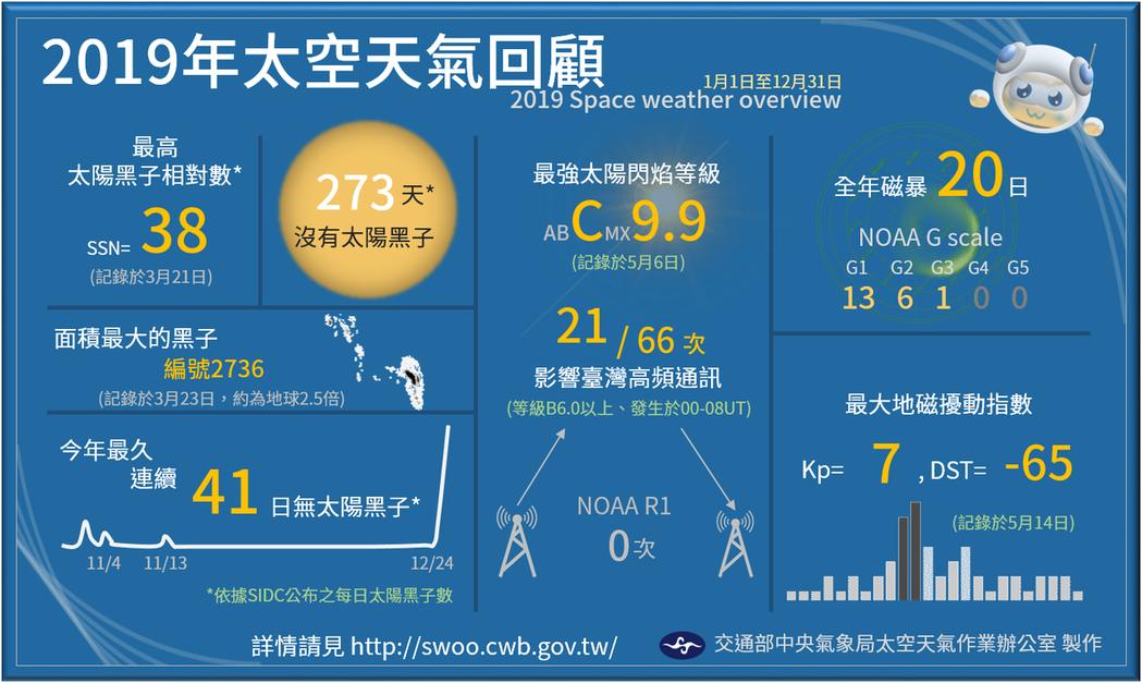 2019年太空天氣回顧。圖/取自「報天文-中央氣象局」臉書專頁