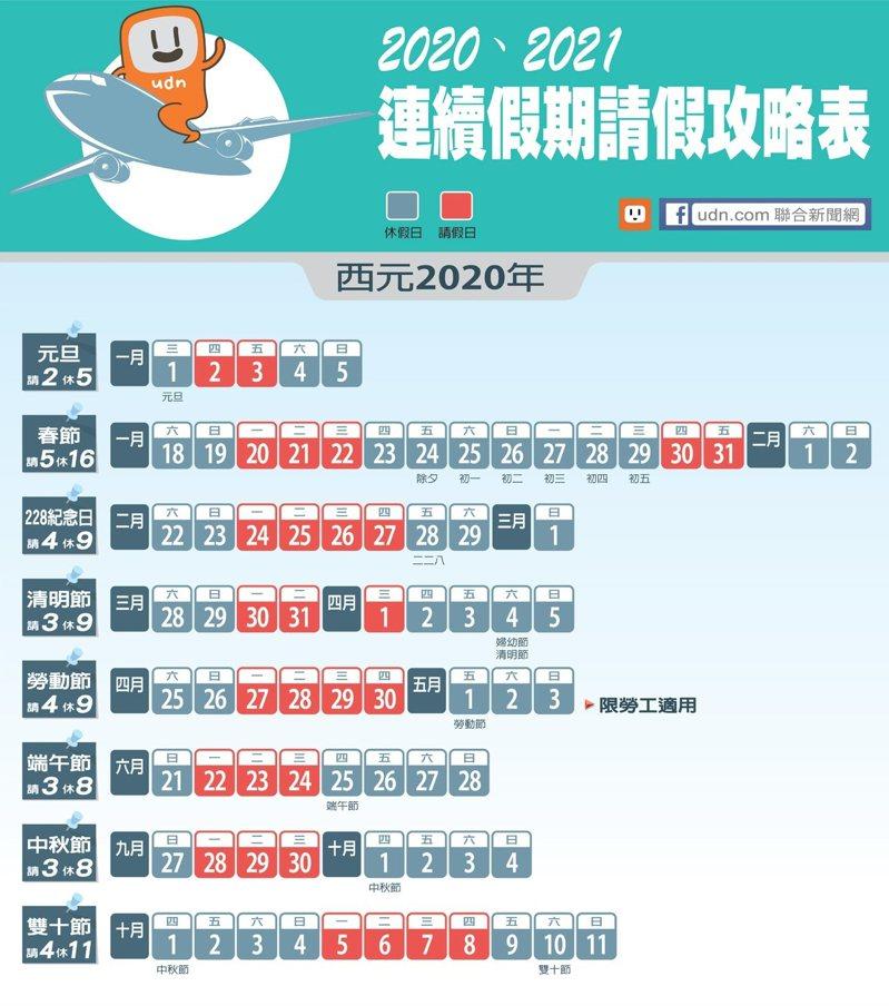 2020年3天以上連續休假的國定假日有6個。