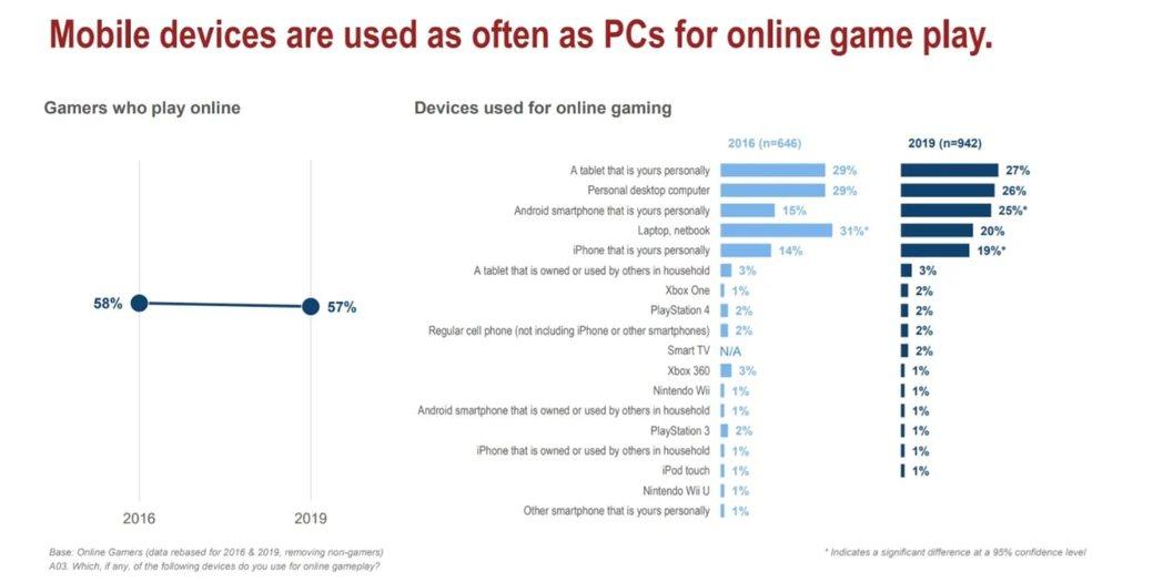 中老年族群玩遊戲所使用的裝置數據/圖片來源AARP。