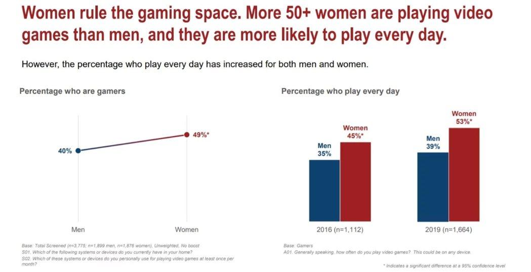 不管是男性、還是女性玩家,2019的中老年玩家人口比例皆有成長/圖片來源AARP