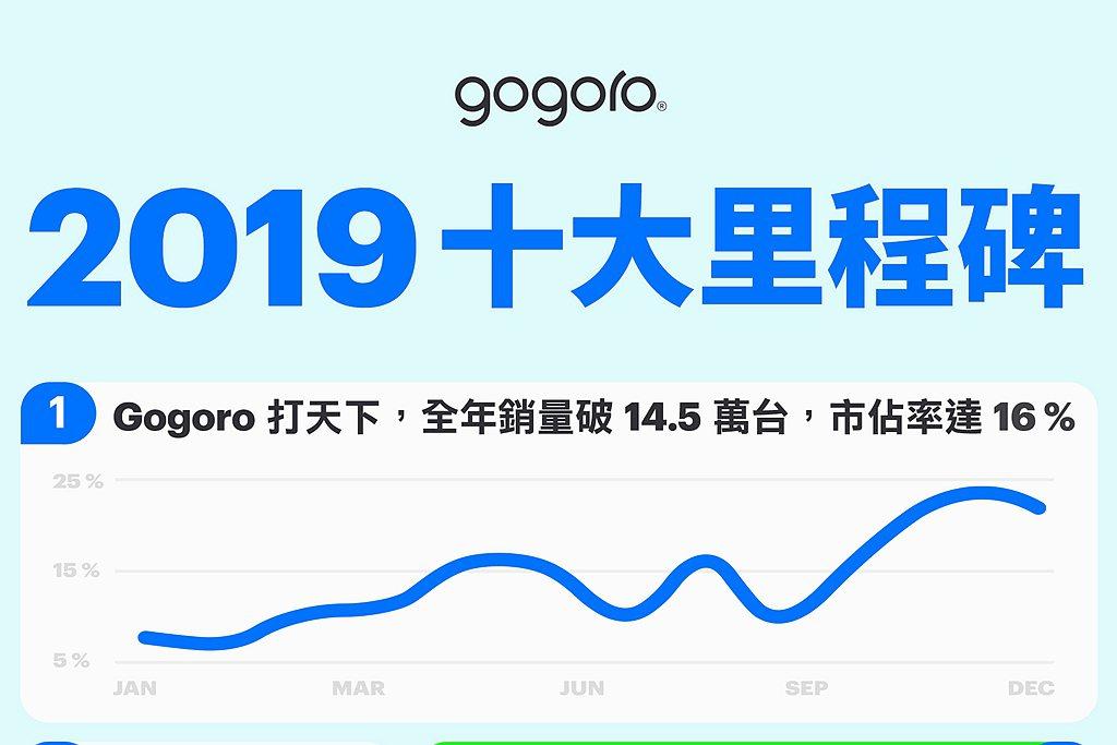 Gogoro於2019全年銷售達145,678台,機車市場占比16%,締造前所未...