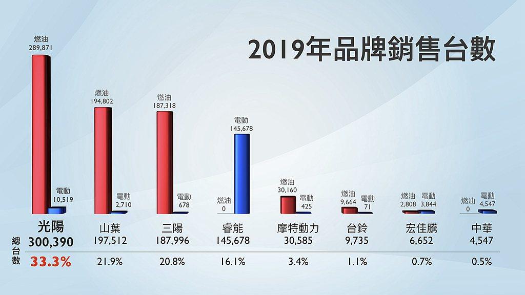 2019年台灣二輪機車銷售達90.2萬輛規模,當中光陽機車以300,390輛、市...