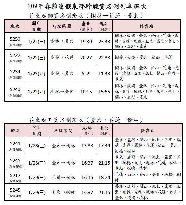 實名制列車班次明天零時開訂。圖/台鐵提供