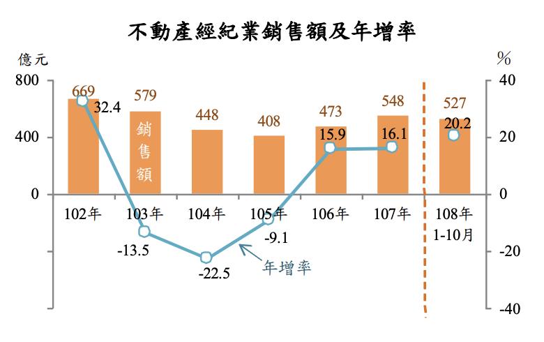 主計總處最新國情統計通報指出,2019年1至10月全國不動產經紀業銷售額年增 2...
