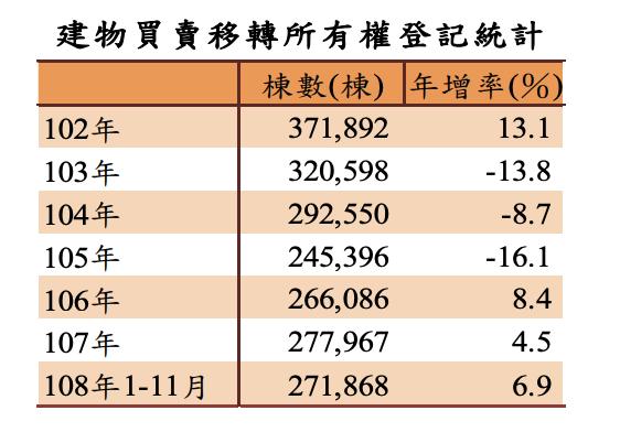2013年建物買賣移轉所有權登記達37.2萬棟,2014年起連三年下滑,2017...