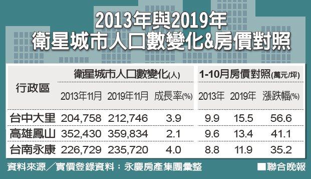 2013年與2019年衛星城市人口數變化&房價對照資料來源╱實價登錄資料;永...