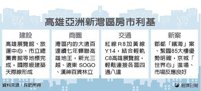 高雄亞洲新灣區房市利基 圖/經濟日報提供