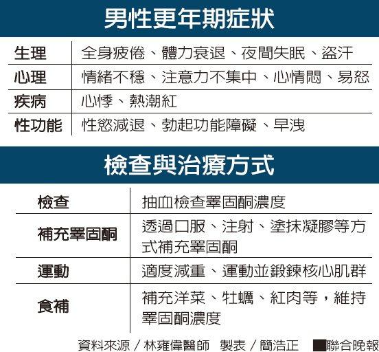 男性更年期症狀 檢查與治療方式資料來源/林雍偉醫師 製表/簡浩正