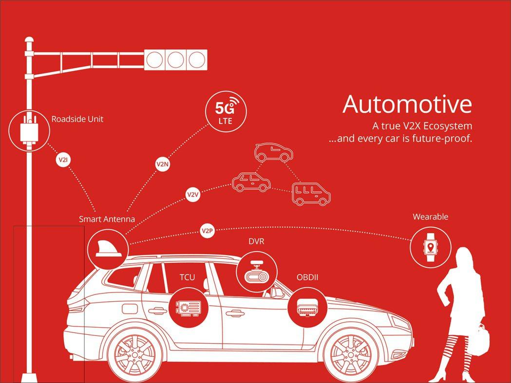 5G車聯網生態系,內建5G天線模組,可對應各國頻譜,建構以車為核心的智慧交通生態...