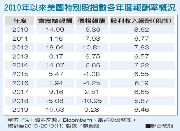 2010年以來美國特別股指數各年度報酬率概況 資料來源/Bloomberg、富...