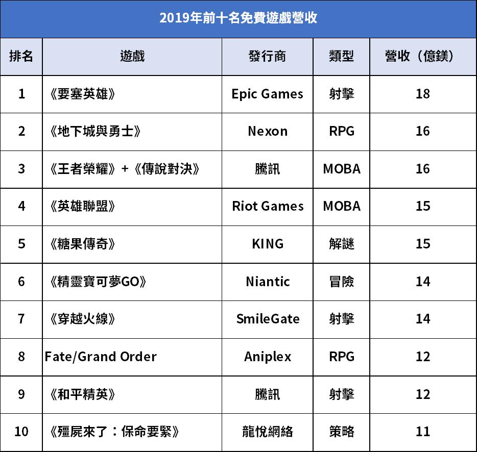 2019年前十名免費遊戲營收。(資料來源:Superdata)