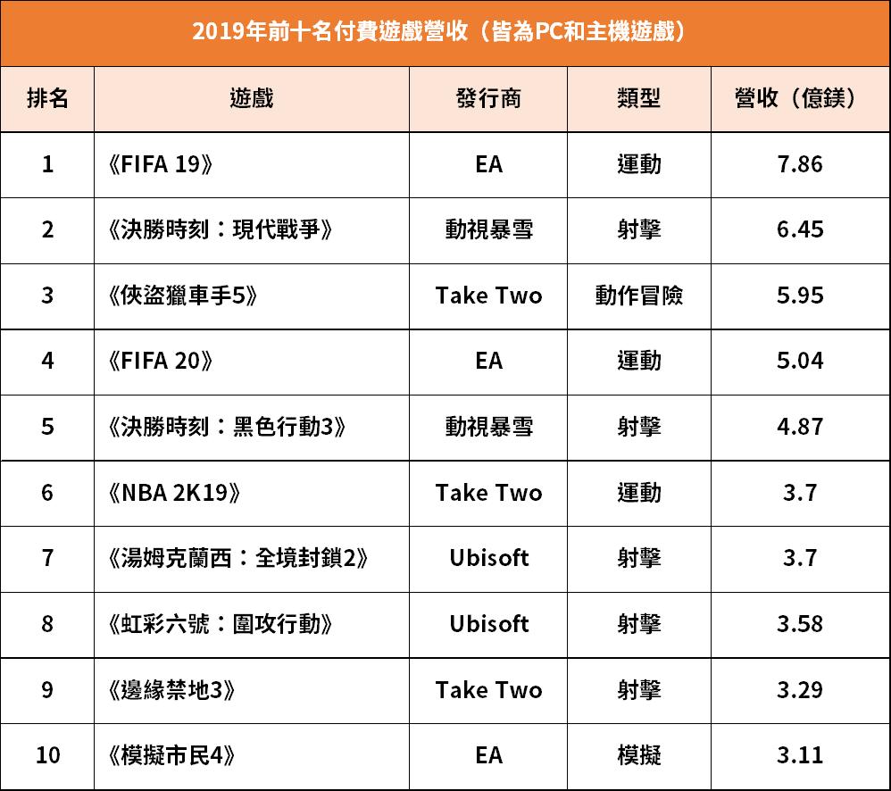 2019年前十名付費遊戲營收(皆為PC和主機遊戲)。(資料來源:Superdat...