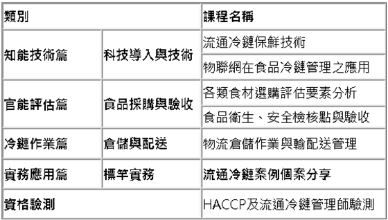 HACCP食品安全管制與採購暨流通冷鏈管理師課程大綱。 美國SOLE國際物流協會...