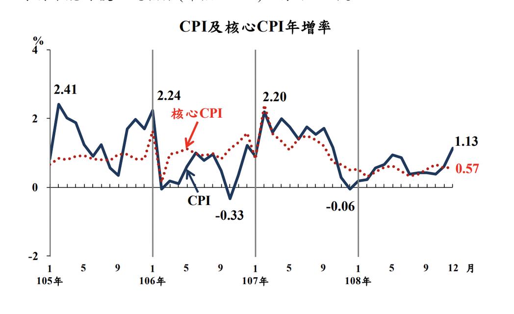 主計總處今(7)日公布去年12月消費者物價指數(CPI),較上年同月漲1.13%...