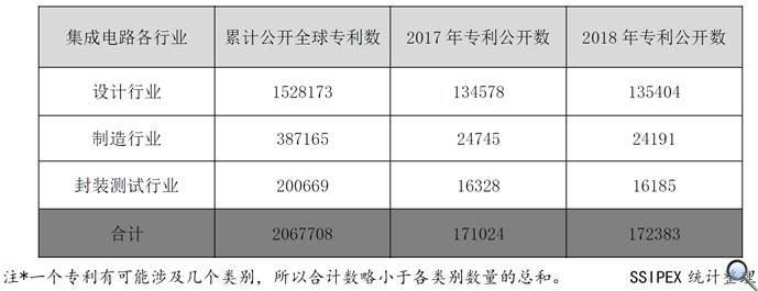 表1. 全球積體電路領域各產業專利分布 (專利家族,單位:個)