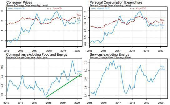 圖3:2015年至今美國各類物價指數趨勢 (資料來源:https://www.n...