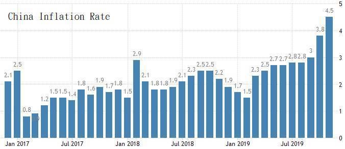 圖4:2017年至今中國整體通貨膨脹率 (資料來源:https://tradin...