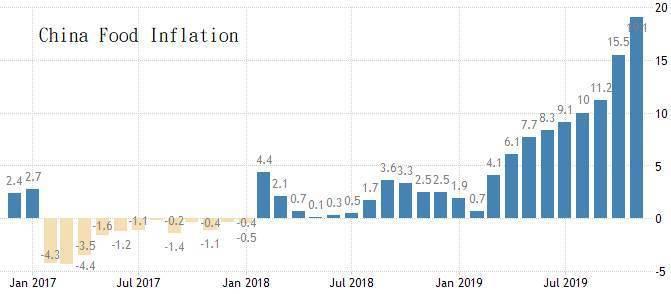 圖5:2017年至今中國食物類通貨膨脹率 (資料來源:https://tradi...
