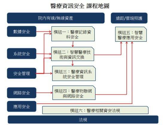 醫療資訊安全課程地圖。 中山醫學大學/提供